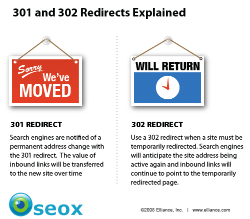 Redirection 301 et 302
